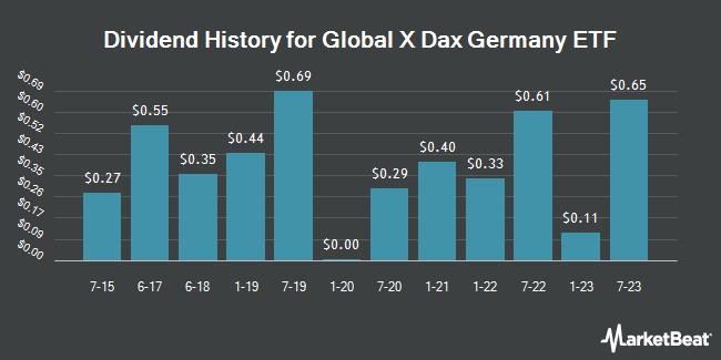 Dividend History for Horizons DAX Germany ETF (NASDAQ:DAX)
