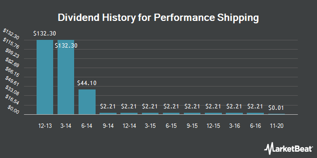 Dividend Payments by Quarter for Diana Containerships (NASDAQ:DCIX)