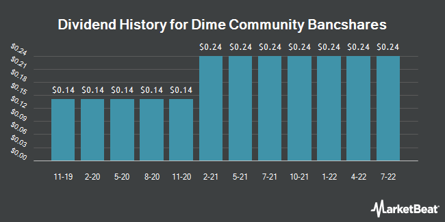 Dividend Payments by Quarter for Dime Community Bancshares (NASDAQ:DCOM)