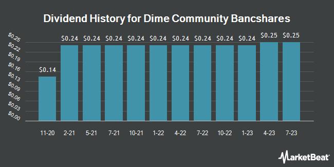 Dividend History for Dime Community Bancshares (NASDAQ:DCOM)