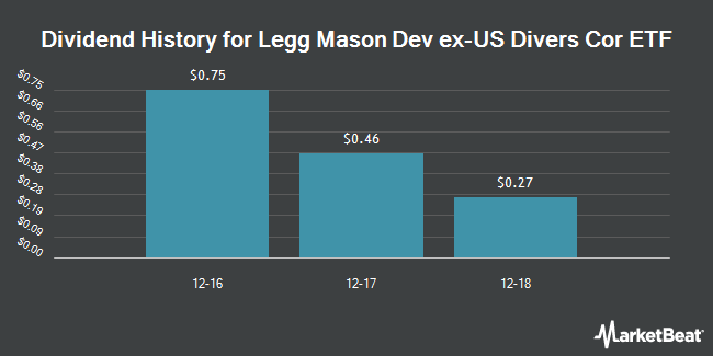 Dividend Payments by Quarter for Legg Mason Developed EX-US Diversified Core ETF (NASDAQ:DDBI)