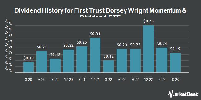 Dividend History for First Trust Dorsey Wright Momentum & Dividend ETF (NASDAQ:DDIV)