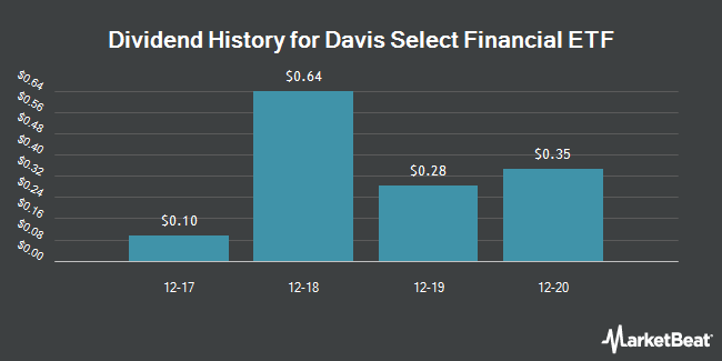 Dividend Payments by Quarter for Davis Select Financial ETF (NASDAQ:DFNL)