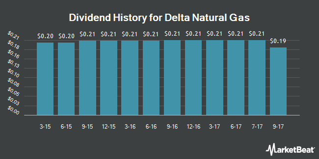 Dividend Payments by Quarter for Delta Natural Gas Company (NASDAQ:DGAS)