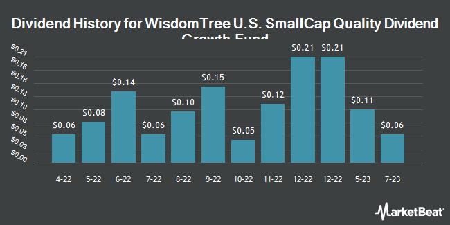Dividend History for WisdomTree U.S. SmallCap Quality Dividend Growth Fund (NASDAQ:DGRS)