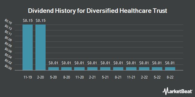 Dividend History for Diversified Healthcare Trust (NASDAQ:DHC)