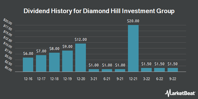 Dividend Payments by Quarter for Diamond Hill Investment Group (NASDAQ:DHIL)