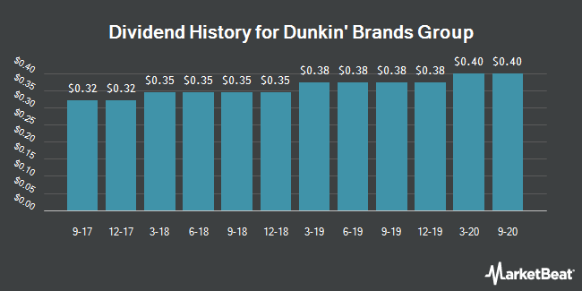 Dividend Payments by Quarter for Dunkin` Brands Group (NASDAQ:DNKN)
