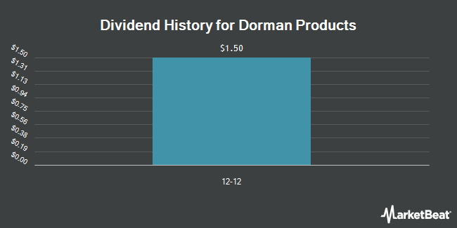 Dividend Payments by Quarter for Dorman Products (NASDAQ:DORM)