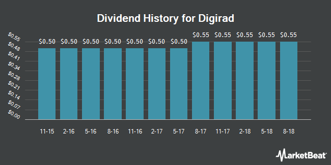 Dividend Payments by Quarter for Digirad Corporation (NASDAQ:DRAD)