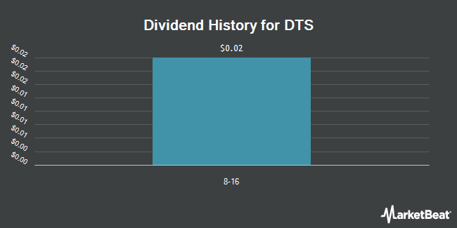 Dividend Payments by Quarter for DTS (NASDAQ:DTSI)
