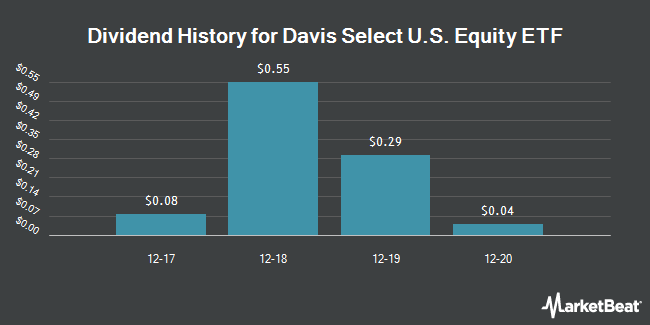 Dividend Payments by Quarter for Davis Select U.S. Equity ETF (NASDAQ:DUSA)