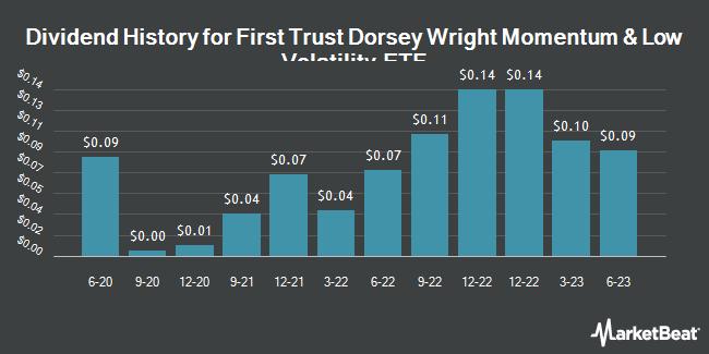 Dividend History for First Trust Dorsey Wright Momentum & Low Volatility ETF (NASDAQ:DVOL)