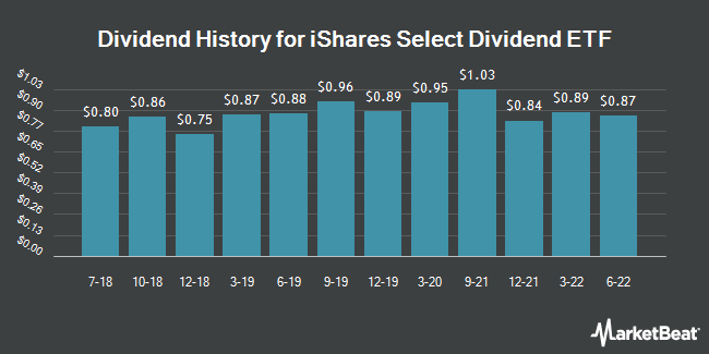 Dividend Payments by Quarter for iShares Select Dividend ETF (NASDAQ:DVY)