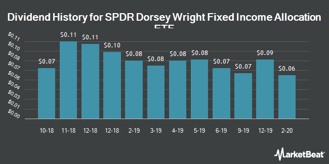 Dividend Payments by Quarter for SPDR Dorsey Wright Fixed Income Allocation ETF (NASDAQ:DWFI)