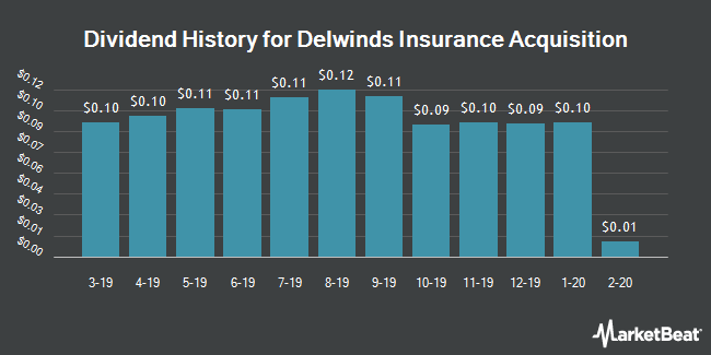 Dividend Payments by Quarter for PowerShares DWA Tactical Multi-Asset Income Portfolio (NASDAQ:DWIN)