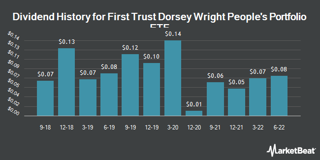 Dividend Payments by Quarter for First Trust Dorsey Wright Peoples Portfolio ETF (NASDAQ:DWPP)