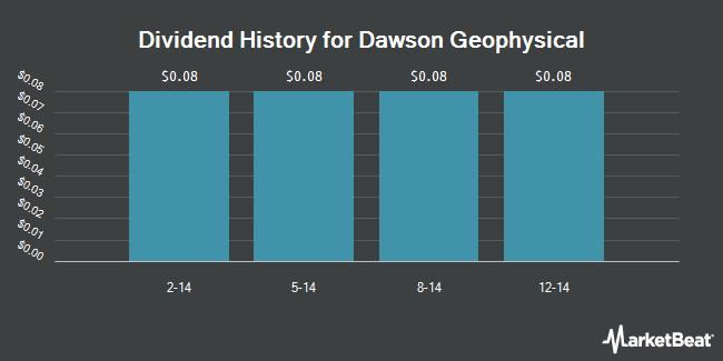 Dividend Payments by Quarter for Dawson Geophysical Company (NASDAQ:DWSN)