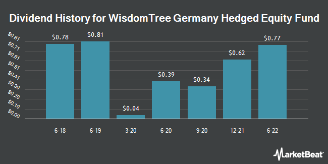 Dividend Payments by Quarter for WisdomTree Germany Hedged Equity Fund (NASDAQ:DXGE)
