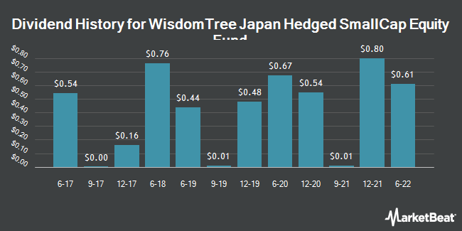 Dividend Payments by Quarter for WisdomTree Trust (NASDAQ:DXJS)