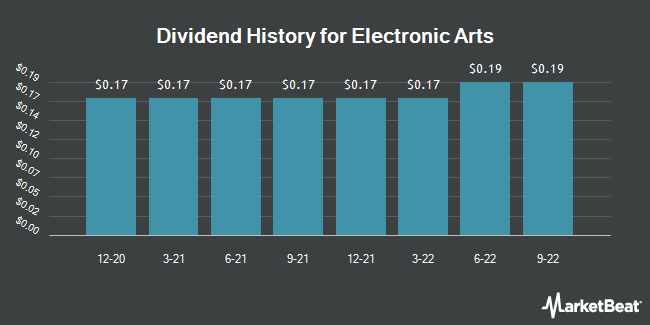 Dividend Payments by Quarter for Electronic Arts (NASDAQ:EA)