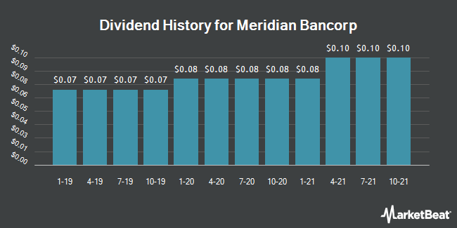 Dividend Payments by Quarter for Meridian Bancorp (NASDAQ:EBSB)