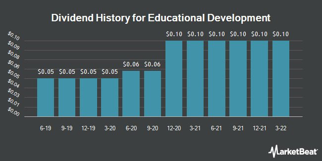 Dividend Payments by Quarter for Educational Development Corporation (NASDAQ:EDUC)