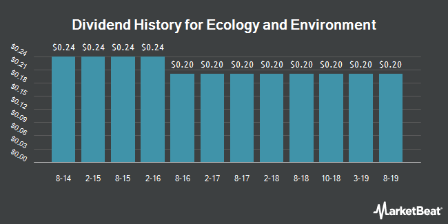 Dividend Payments by Quarter for Ecology and Environment (NASDAQ:EEI)