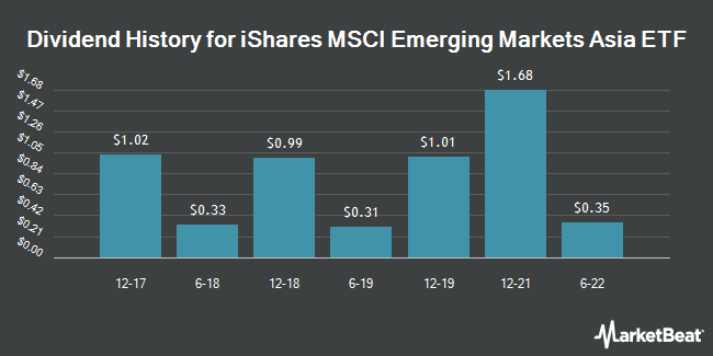 Dividend Payments by Quarter for iShares (NASDAQ:EEMA)