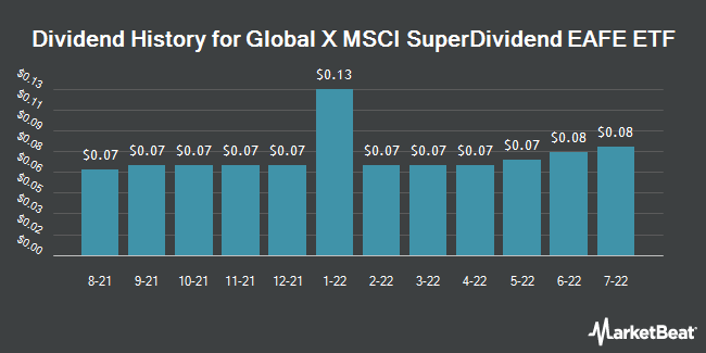 Dividend History for Global X MSCI SuperDividend EAFE ETF (NASDAQ:EFAS)