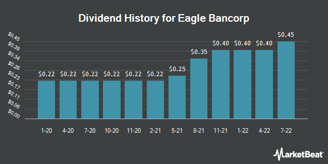 Dividend Payments by Quarter for Eagle Bancorp (NASDAQ:EGBN)
