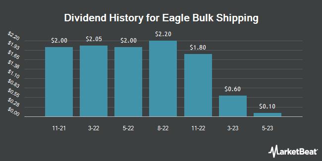 Dividend Payments by Quarter for Eagle Bulk Shipping (NASDAQ:EGLE)