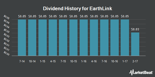 Dividend Payments by Quarter for EarthLink Holdings Corp. (NASDAQ:ELNK)