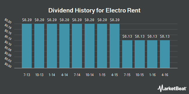 Dividend Payments by Quarter for Electro Rent (NASDAQ:ELRC)
