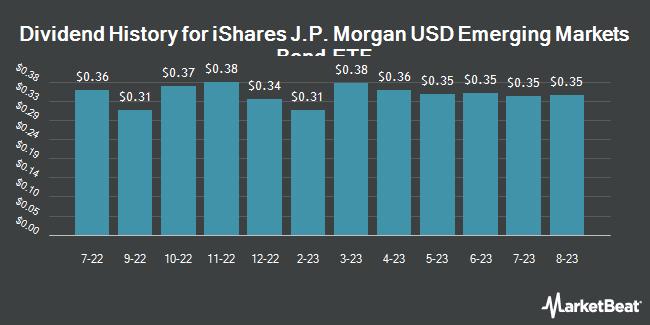 Dividend Payments by Quarter for iShares JP Morgan USD Emerging Markets Bond ETF (NASDAQ:EMB)