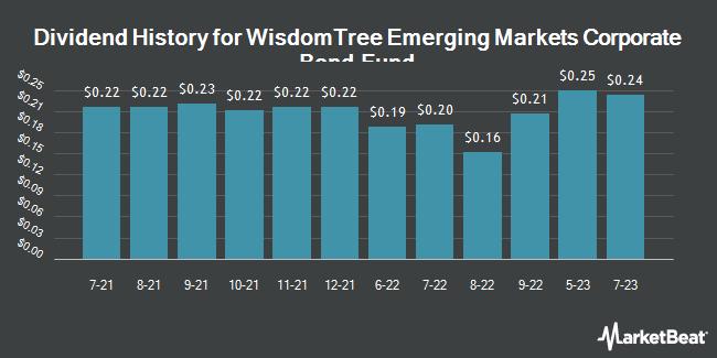 Dividend History for WisdomTree Emerging Markets Corporate Bond Fund (NASDAQ:EMCB)