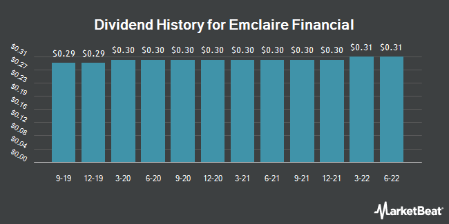 Dividend Payments by Quarter for Emclaire Financial (NASDAQ:EMCF)