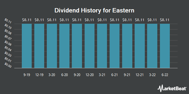 Dividend Payments by Quarter for Eastern (NASDAQ:EML)