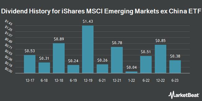 Dividend History for iShares MSCI Emerging Markets ex China ETF (NASDAQ:EMXC)