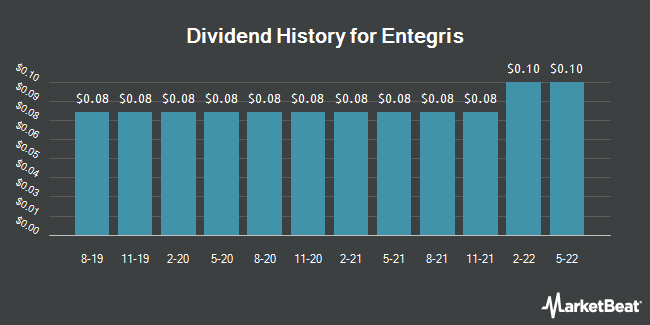 Dividend Payments by Quarter for Entegris (NASDAQ:ENTG)
