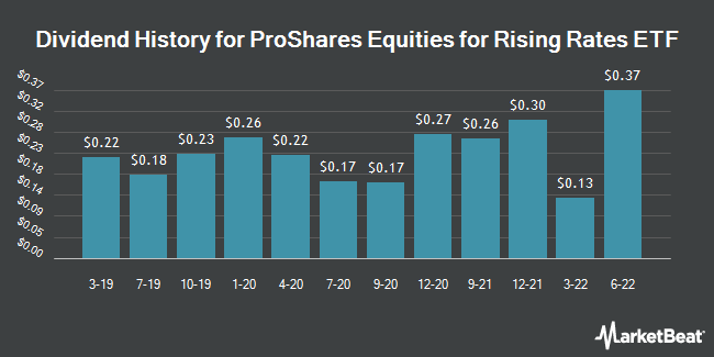 Dividend History for Proshares Equities For Rising Rates ETF (NASDAQ:EQRR)