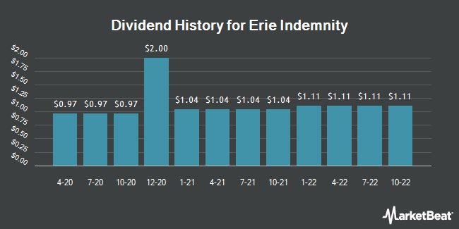 Dividend Payments by Quarter for Erie Indemnity Company (NASDAQ:ERIE)