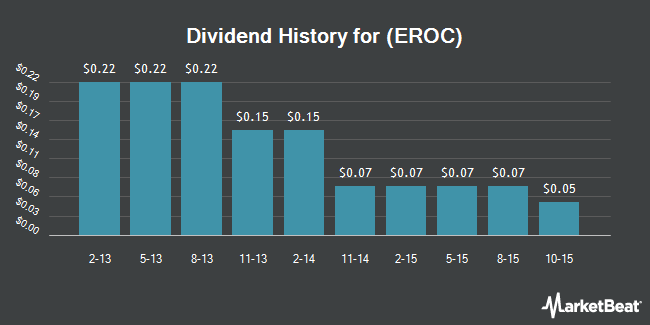 Dividend Payments by Quarter for Eagle Rock Energy Partners, L.P. (NASDAQ:EROC)