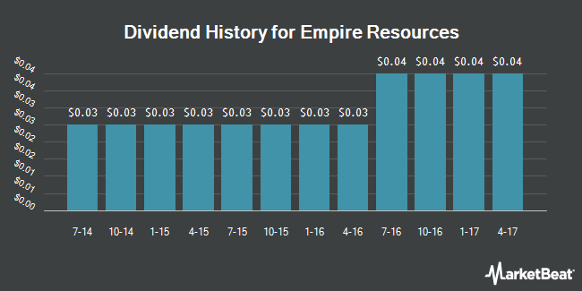 Dividend Payments by Quarter for Empire Resources (NASDAQ:ERS)