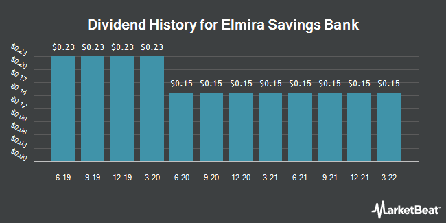 Dividend Payments by Quarter for Elmira Savings Bank (NASDAQ:ESBK)