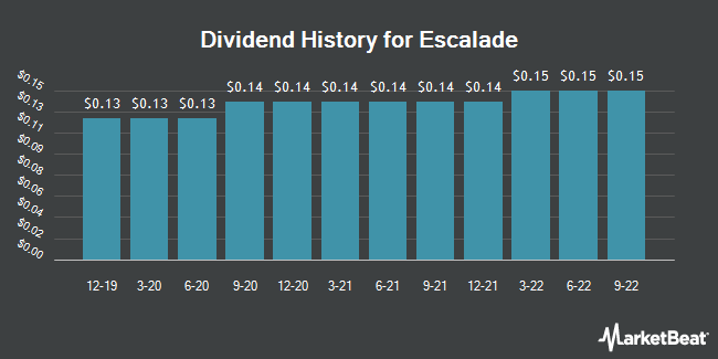 Dividend Payments by Quarter for Escalade (NASDAQ:ESCA)