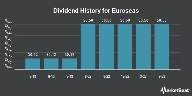 Dividend Payments by Quarter for Euroseas (NASDAQ:ESEA)