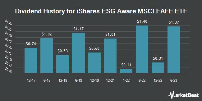 Dividend Payments by Quarter for iShares MSCI EAFE ESG Optimized ETF (NASDAQ:ESGD)