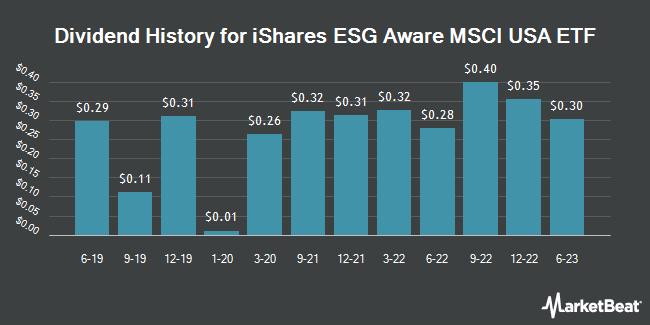 Dividend History for iShares ESG Aware MSCI USA ETF (NASDAQ:ESGU)
