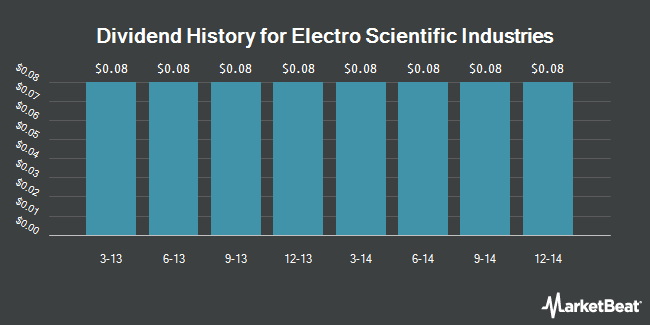 Dividend Payments by Quarter for Electro Scientific Industries (NASDAQ:ESIO)